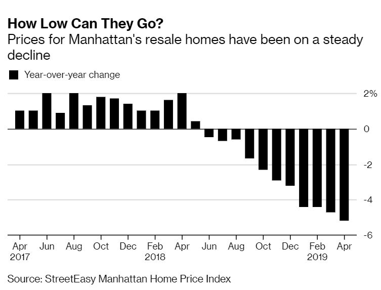 Manhattan home sales.JPG