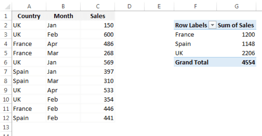 Example Table & Pivot Table
