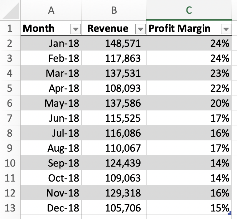 Example Revenue and Profit Margin data