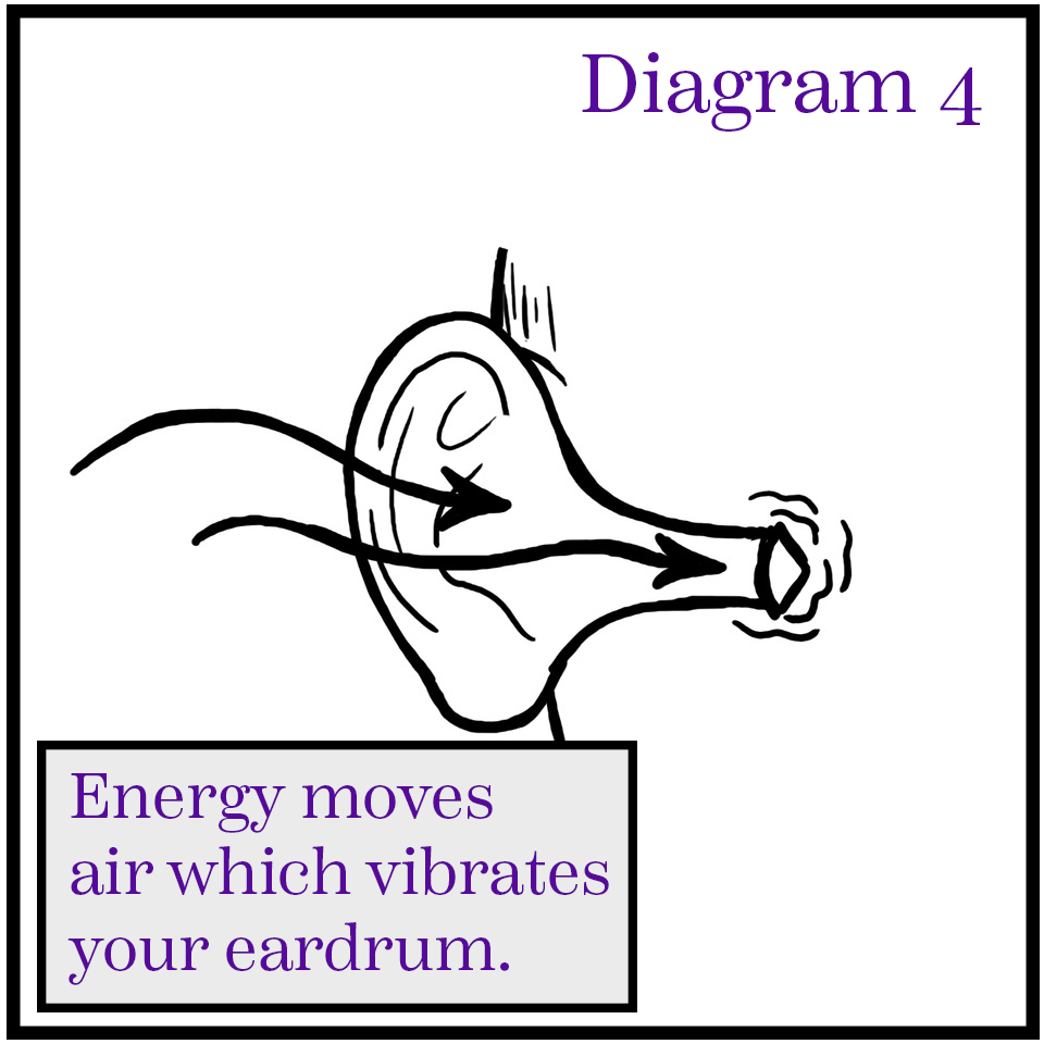The energy which strikes your eardrum is what causes you to hear the harp.