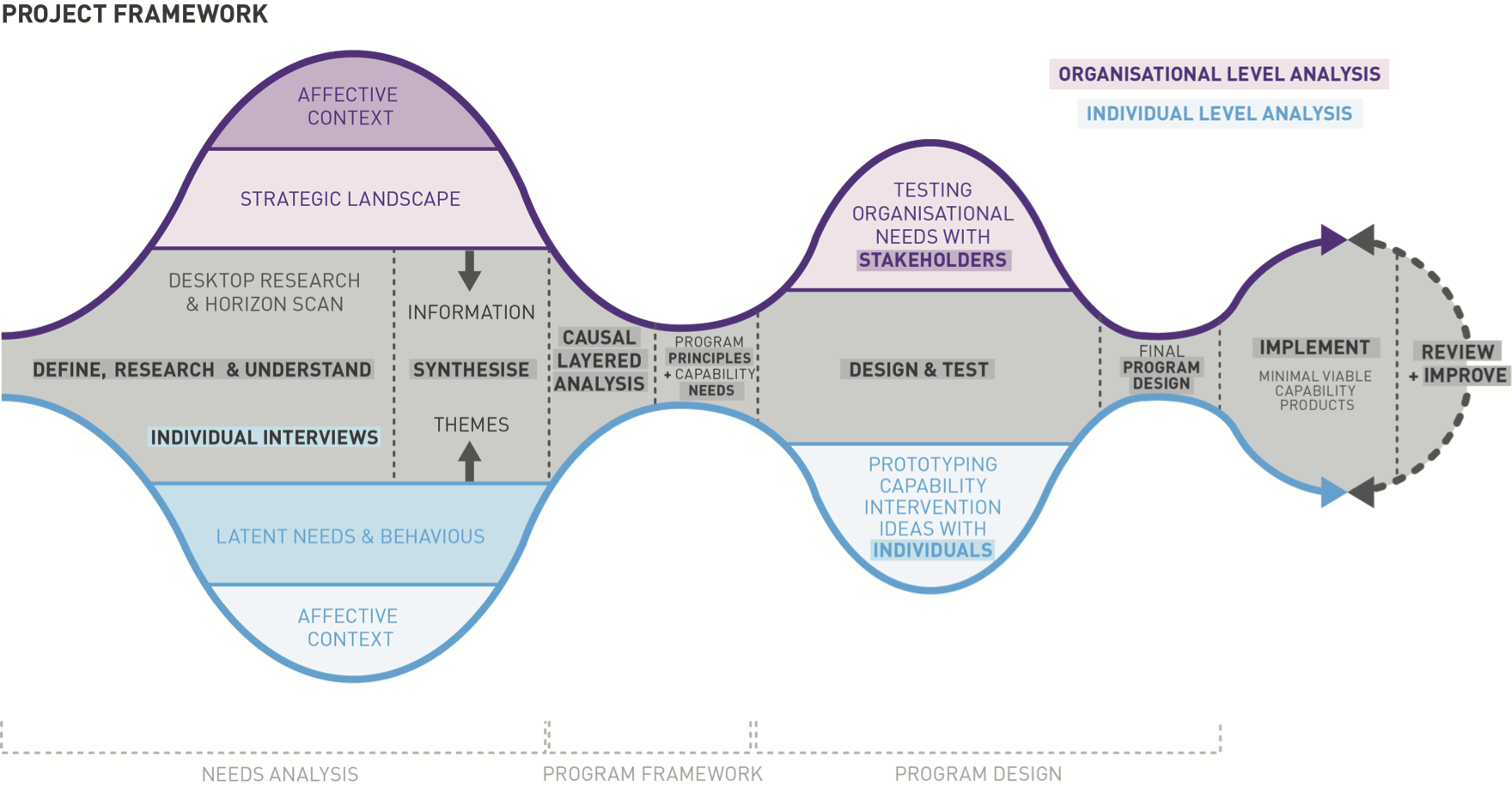 Project Framework FINAL UPDATED.png
