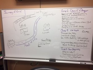 Journey of Grief white board mapping exercise to train on the healing process.