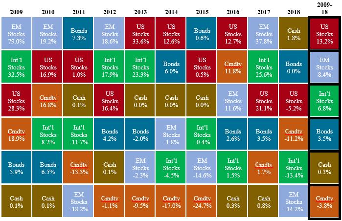 U.S. Stocks = Russell 3000 Index; Int'l Stocks = MSCI EAFE Index; EM Stocks = MSCI Emerging Markets Index; Bonds = Barclays U.S. Aggregate Index; Cash = 3-Month T-Bills; Cmdty = Bloomberg Commodity Index