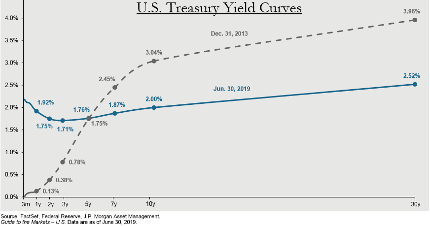 Yield Curves.png