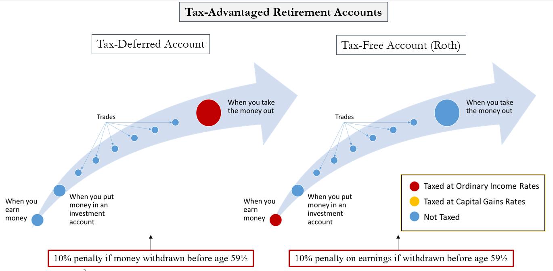 Tax Advantaged Accounts.png