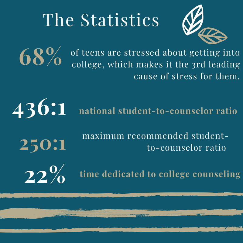 Research from NACAC (National Association for College Admissions Counseling).  Graphic by The College Essay Captain