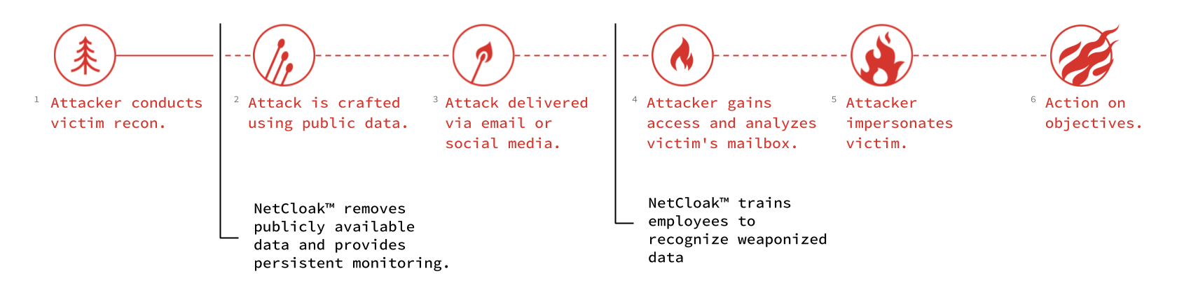 Attacker Lifecycle.png
