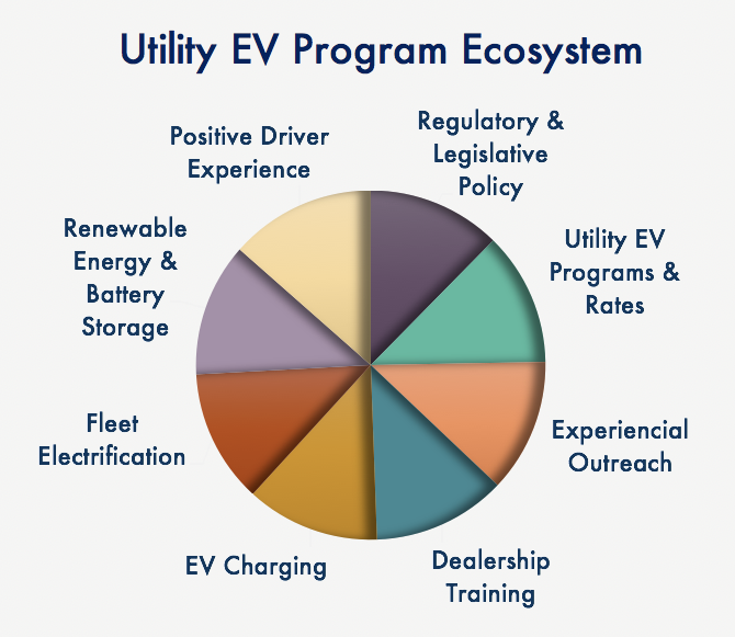 These eight areas are key for any EV program to successfully grow EV adoption.