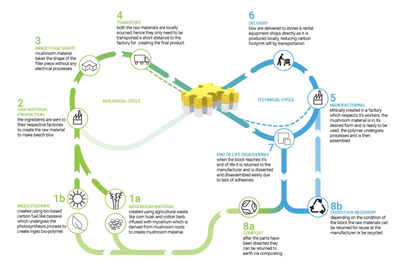 Product System Illustration