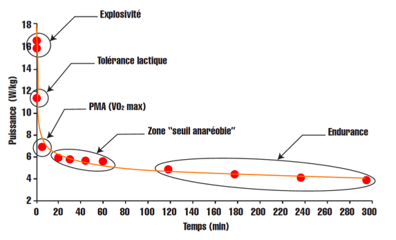 Exemple de courbe de puissance et interprétation des CP.