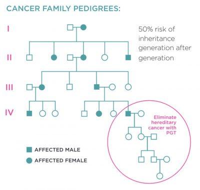 Hereditary-Cancer-400x379.jpg