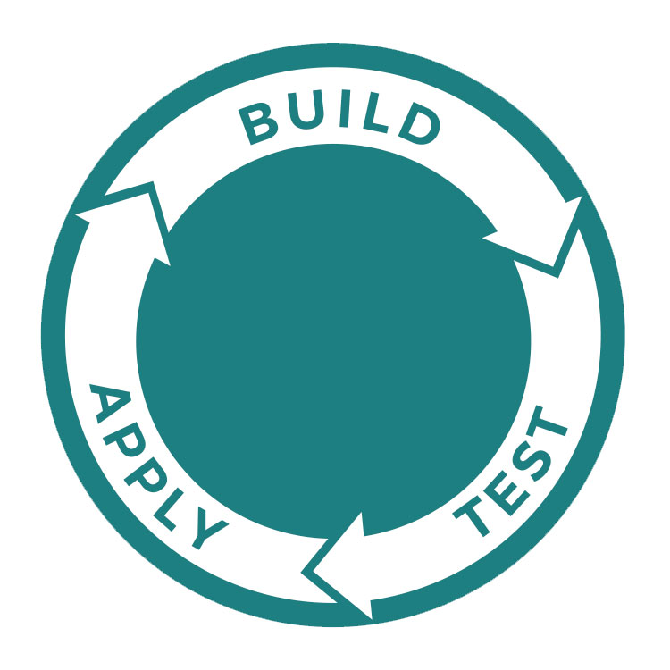 graphic of a circle with the words build, test, and apply