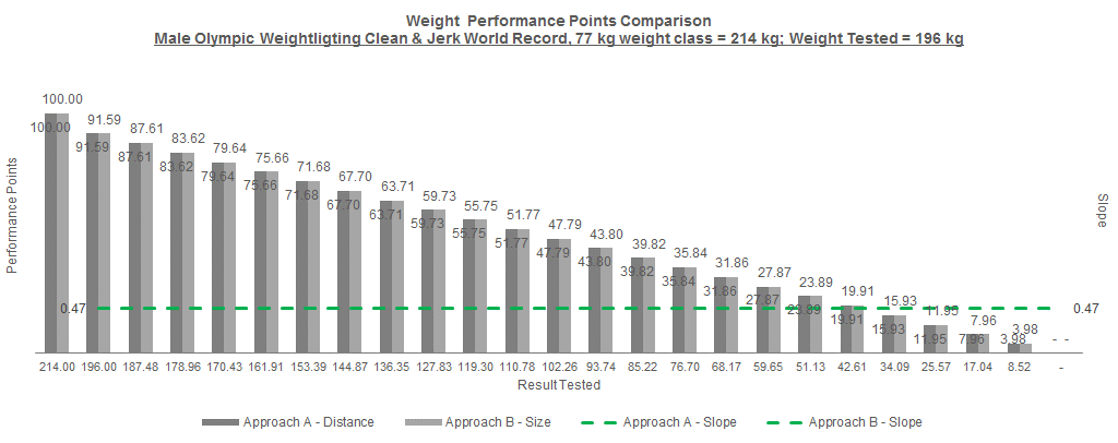 7 - Weight Chart.png