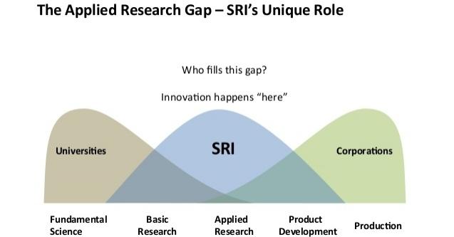 stanford-research-institute-sri-corfo-6-638.jpg