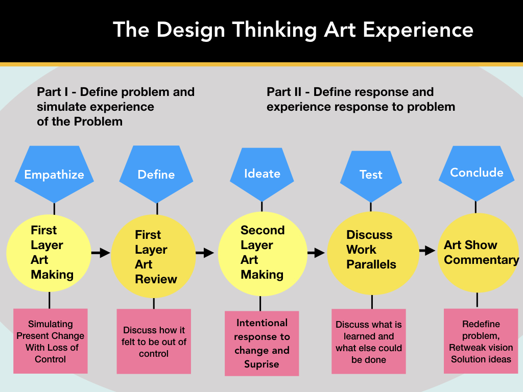 design thinking art.001.jpeg