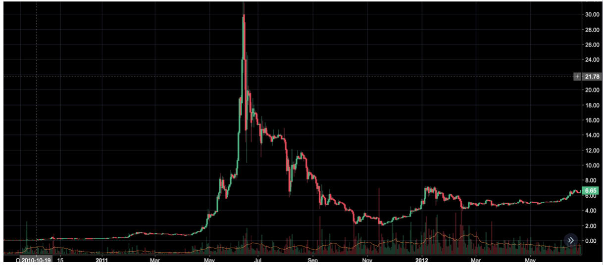Bitcoin 2011 (Graphic by CoinStudi on TradingView)