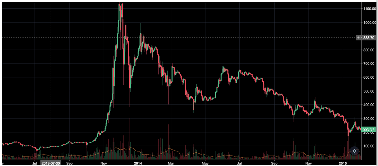Bitcoin Early 2013 (Graphic by CoinStudi on TradingView)