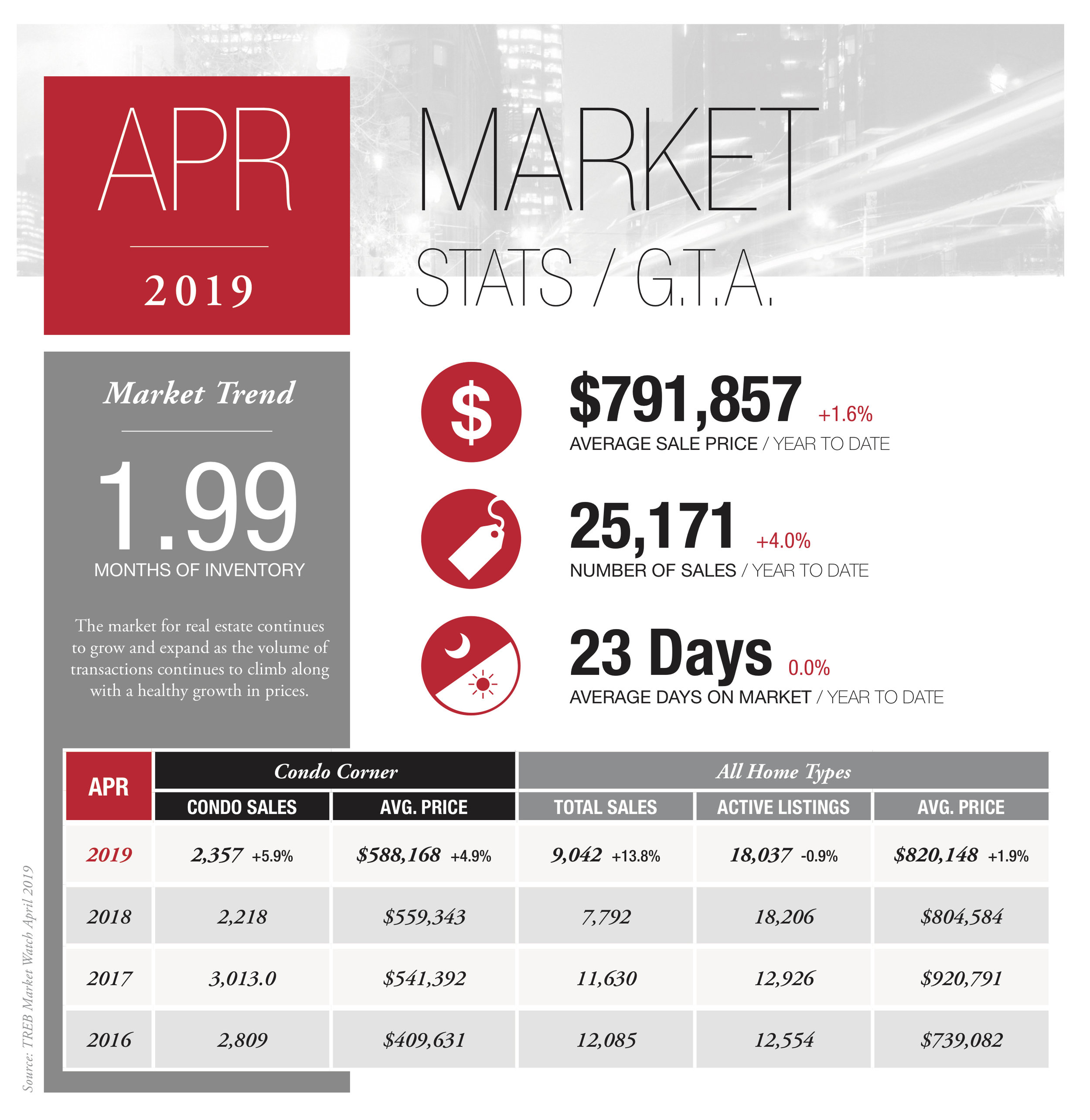 RLPS_Apr_Infographic_GTA_Let_May6_2019.jpg