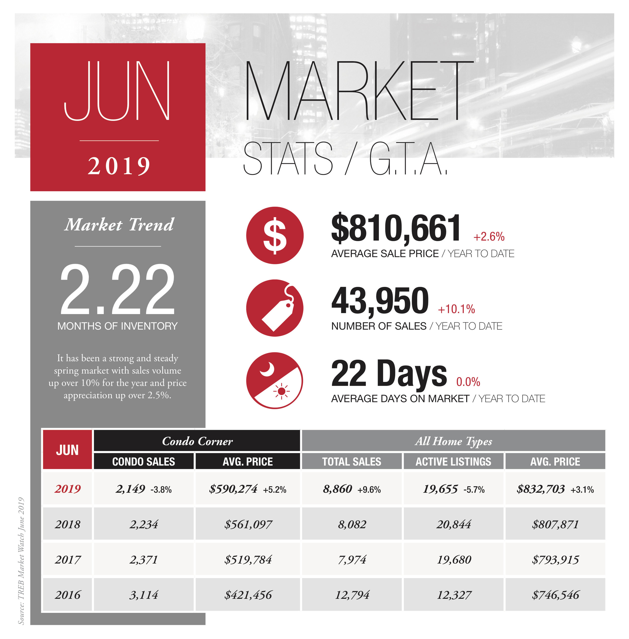 RLPS_Infographic_Stats_Let_July4_2019_1 GTA.jpg