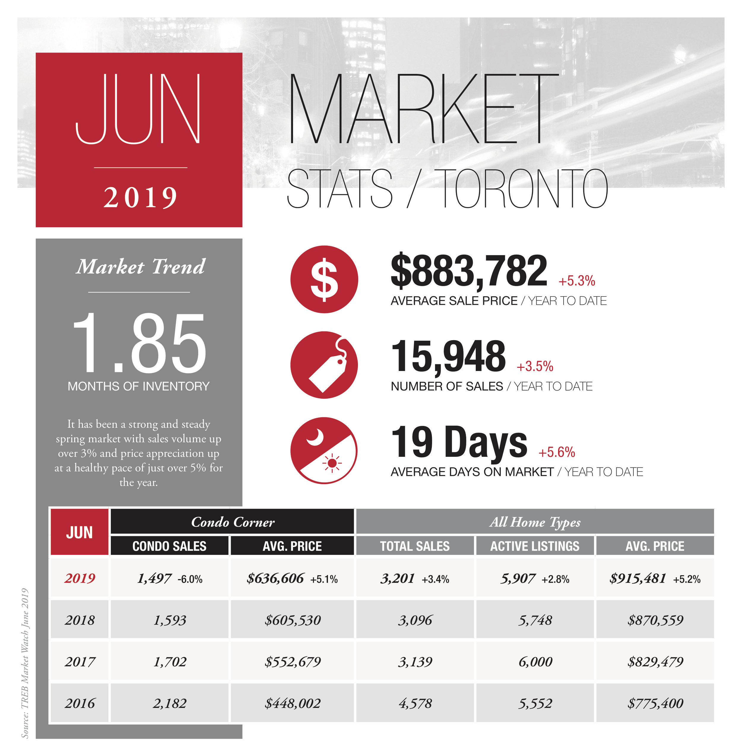RLPS_Infographic_Stats_Let_July4_2019_2 TORONTO.jpg