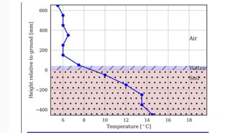Water level at 5cm does not act as a buffer to cold air temperatures.