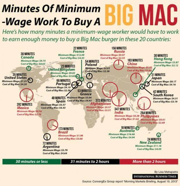 big mac price