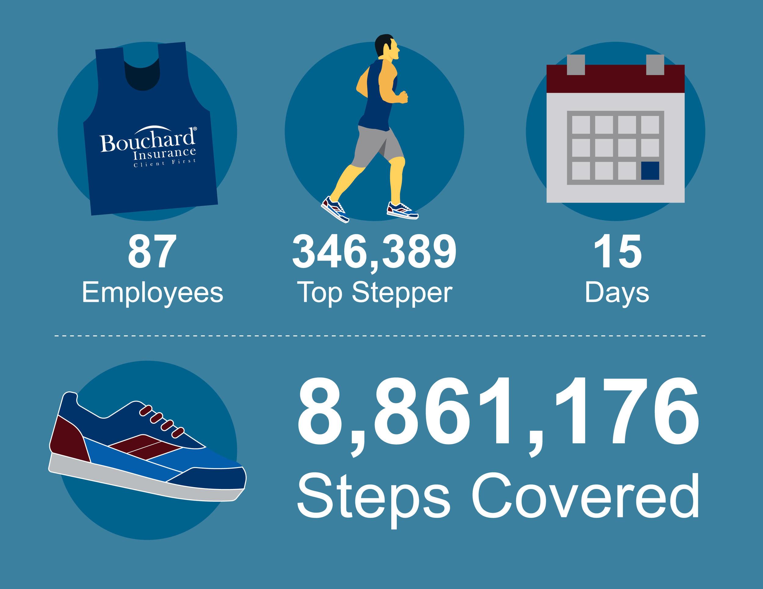 B Stepping Step Challenge Results.jpg