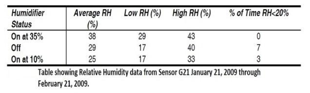 Figure 6:    Occupied room RH measurements during the various humidifier settings. Note that with the humidifier set at its lowest setting (assumed by owner to be 10%), the RH averaged 25% was only below 20% three percent of the time.
