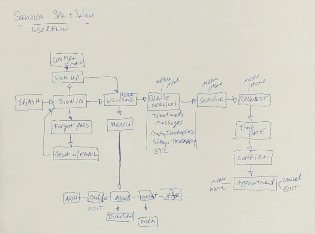 userflow_sketch.jpg