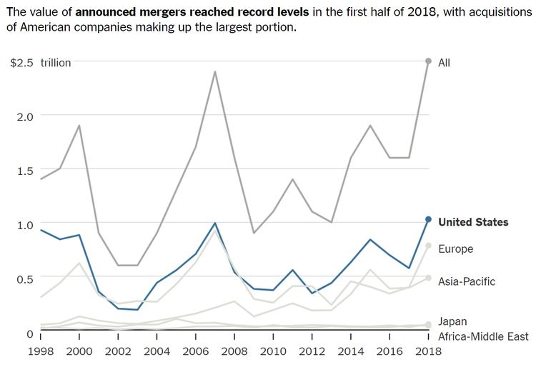 Source: The New York Times, A Record $2.5 Trillion in Mergers Were Announced in the First Half of 2018