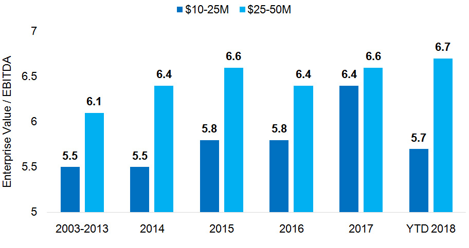 Source: GF Data M&A Report May 2018