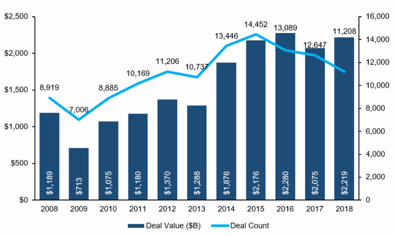 Source: PitchBook 2018 M&A Report