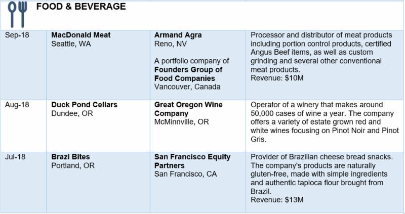 Source: PitchBook, Portland Business Journal, Puget Sound Business Journal