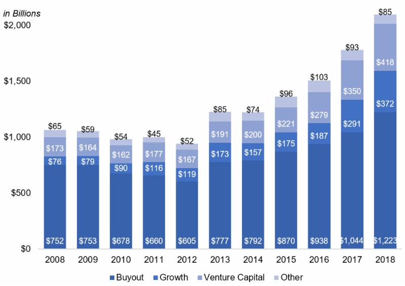 Source: Preqin Alternatives in 2019: Private Capital Dry Powder Reaches $2tn