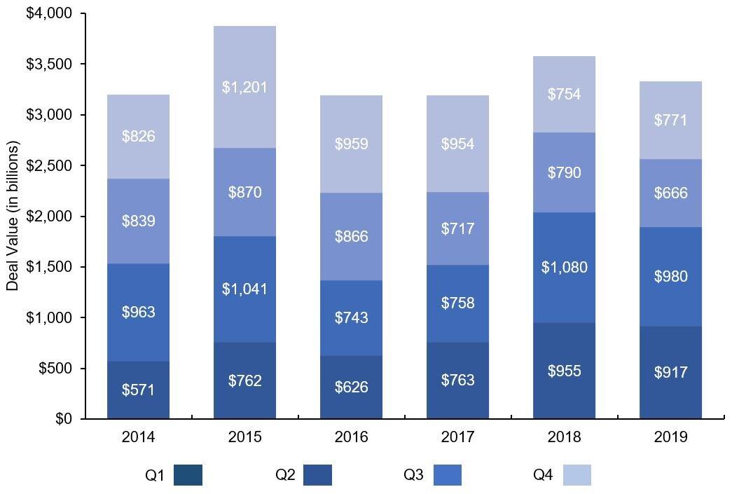 Source: Mergermarket Global & Regional M&A Report 2019