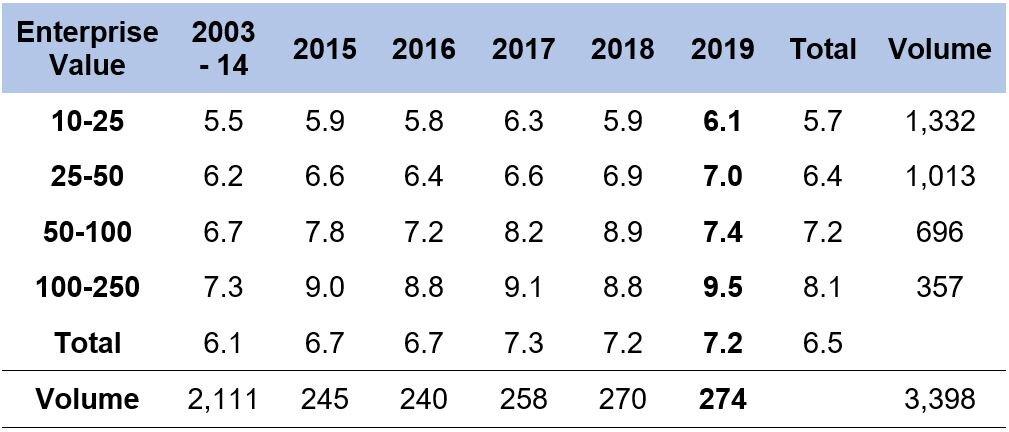 Source: GF Data M&A Report February 2020