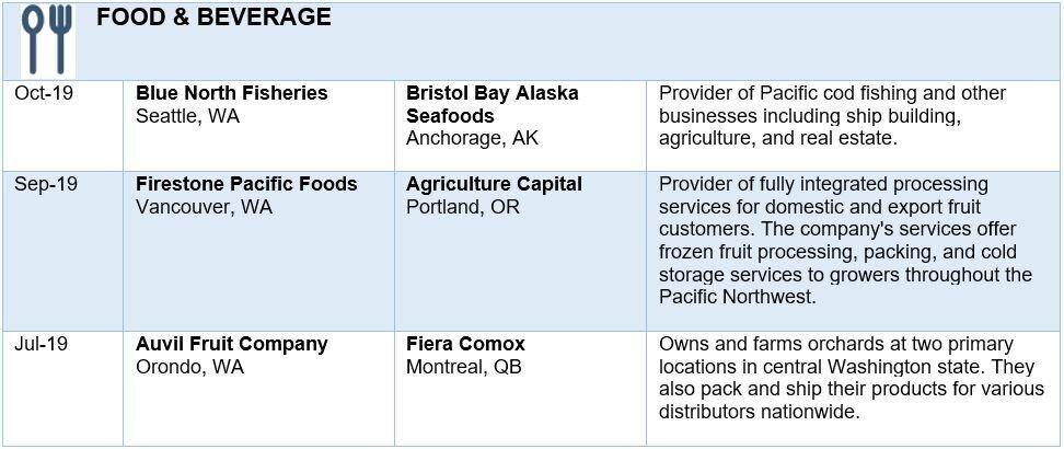 Sources: PitchBook, Portland Business Journal, Puget Sound Business Journal
