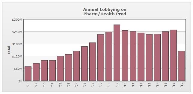 lobbying - pharmaceuticals 2.jpg