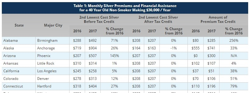 KFF premiums with and without tax credits 2.jpg