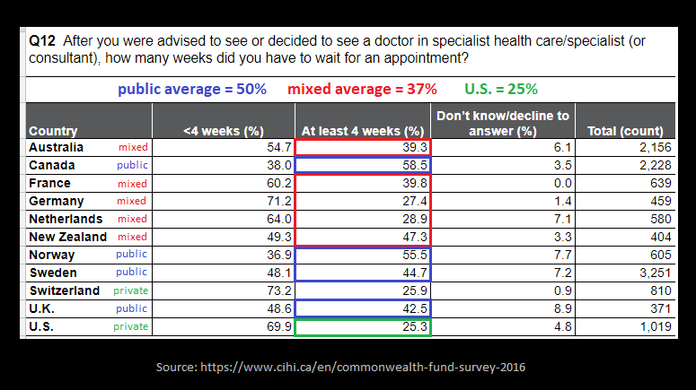 Debunking Republican Healthcare Myths: Wait Times & Rationing — A