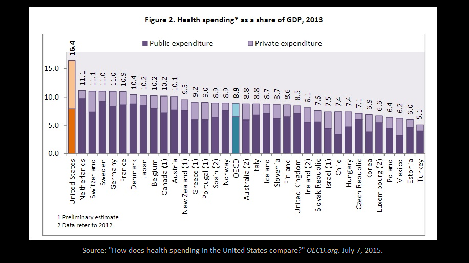 OECD data.png