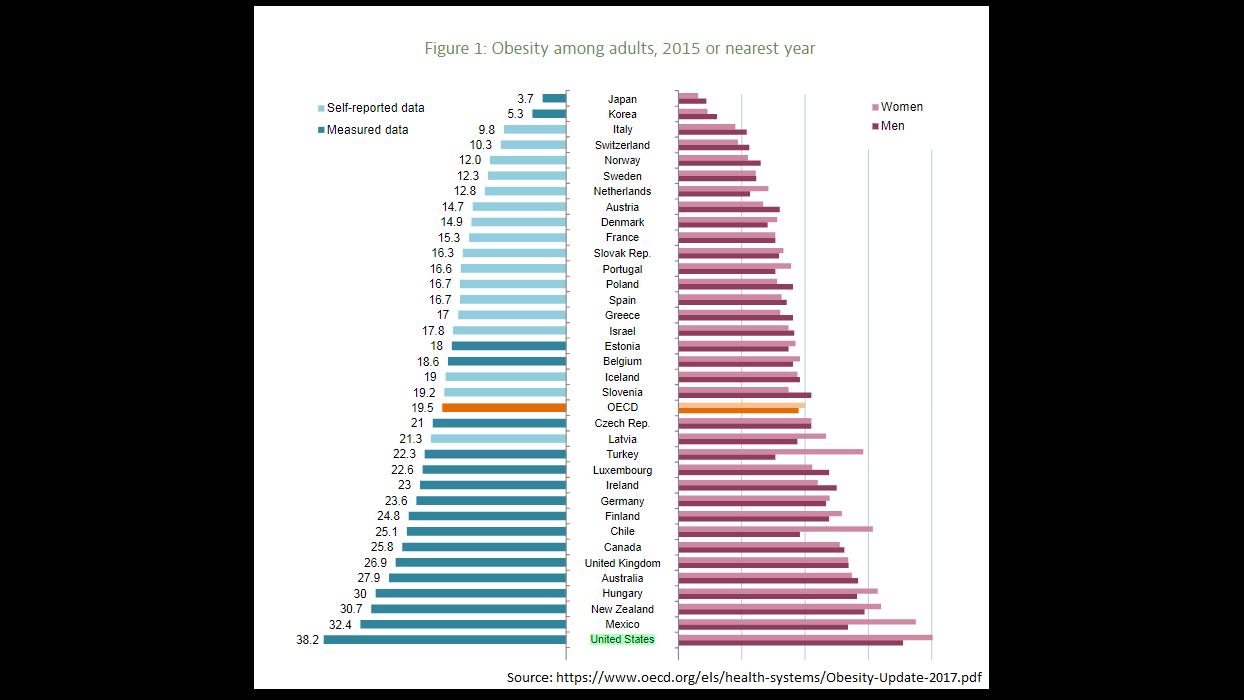 obesity rankings.png