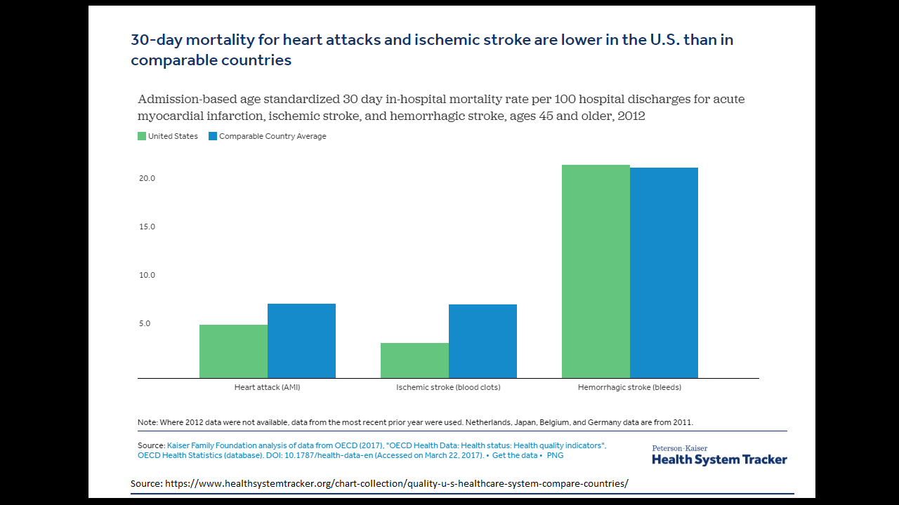 KFF graph - heart attacks etc.png