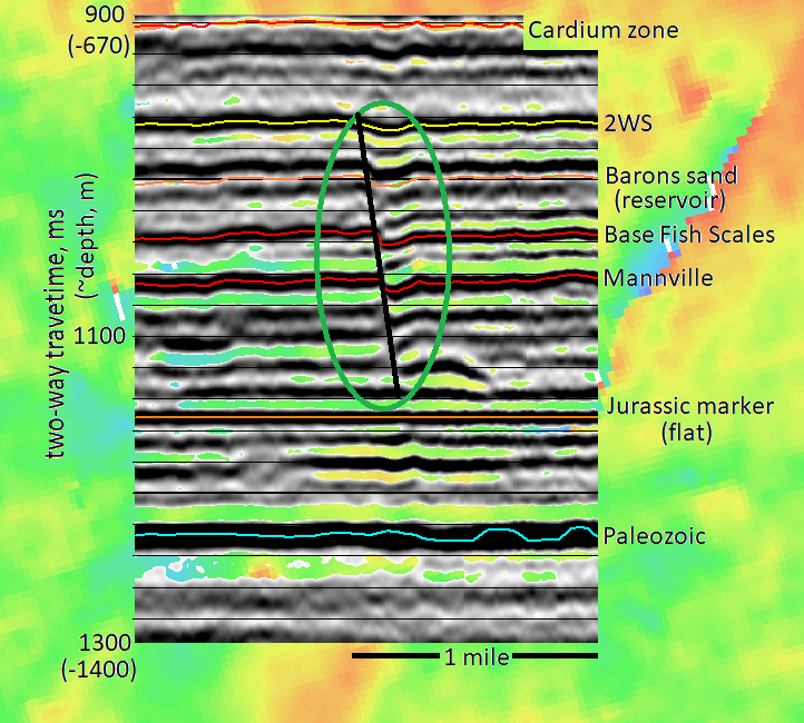 An interpreted seismogenic fault from a 3-D dataset near Lethbridge, Alberta. The green oval highlights a fault that extends from the Upper Cretaceous 2WS (Second White Speckled Shale Formation) to a Jurassic marker. The Barons sandstone reservoir would be to the right of the fault (black line). The colors below are a map of the time difference between the 2WS and the BFS. An exploration well could be drilled on the map location at the location of the 'S' in 'Scales'. The exact locations are confidential.