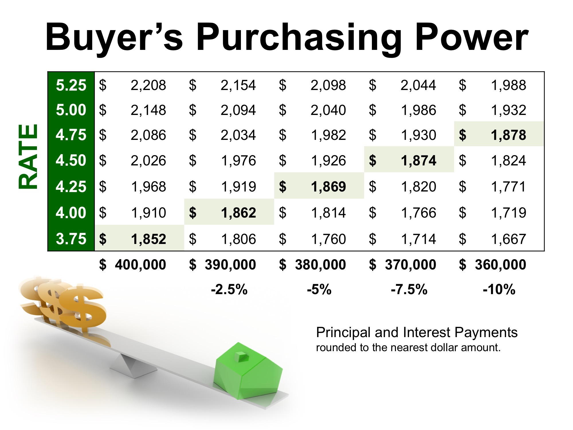 Lower interest rates buying power.jpg