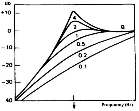 Thiele-Small-Q-resonant-frequency-2.jpg