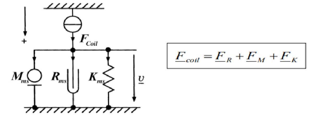 "Figure 3: Damped mass-spring diagram of an electrodynamical transducer (Klippel, ""Linear Lumped Parameter Measurement"")."