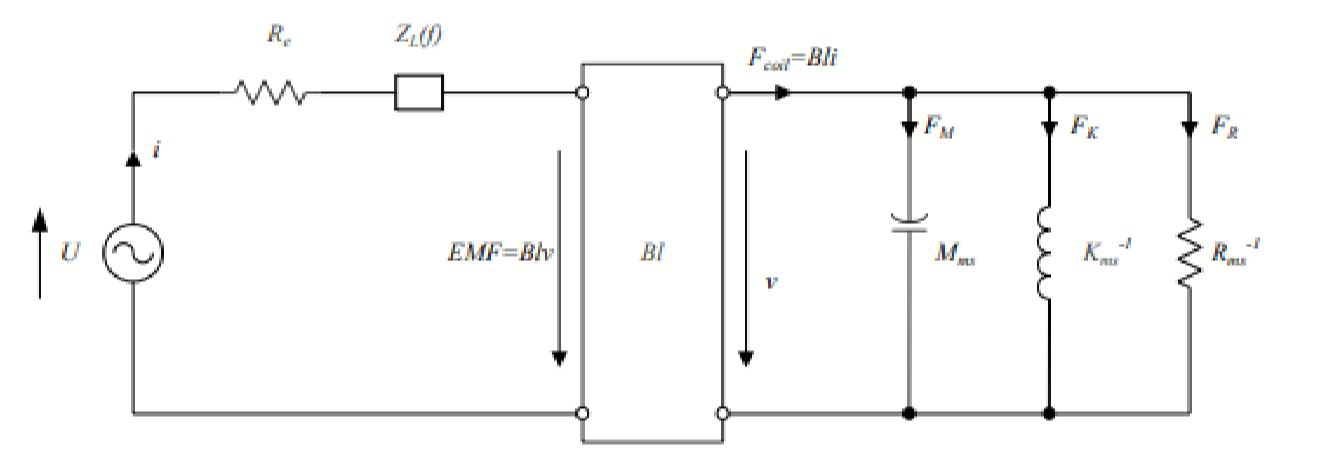 "Figure 4: The electromechanical system of a transducer as an equivalent circuit (Klippel, ""Linear Lumped Parameter Measurement"")."