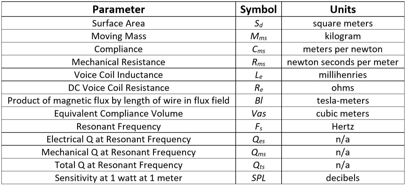 Thiele Small Parameters.JPG