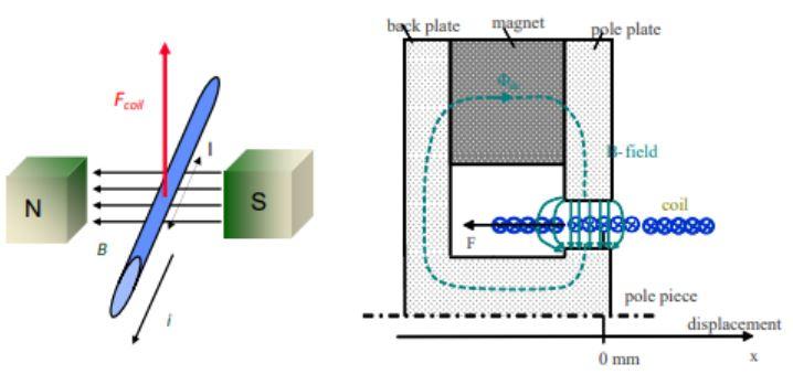 "Figure 2: A diagram of electrodynamical transduction (Klippel, ""Linear Lumped Parameter Measurement"")."